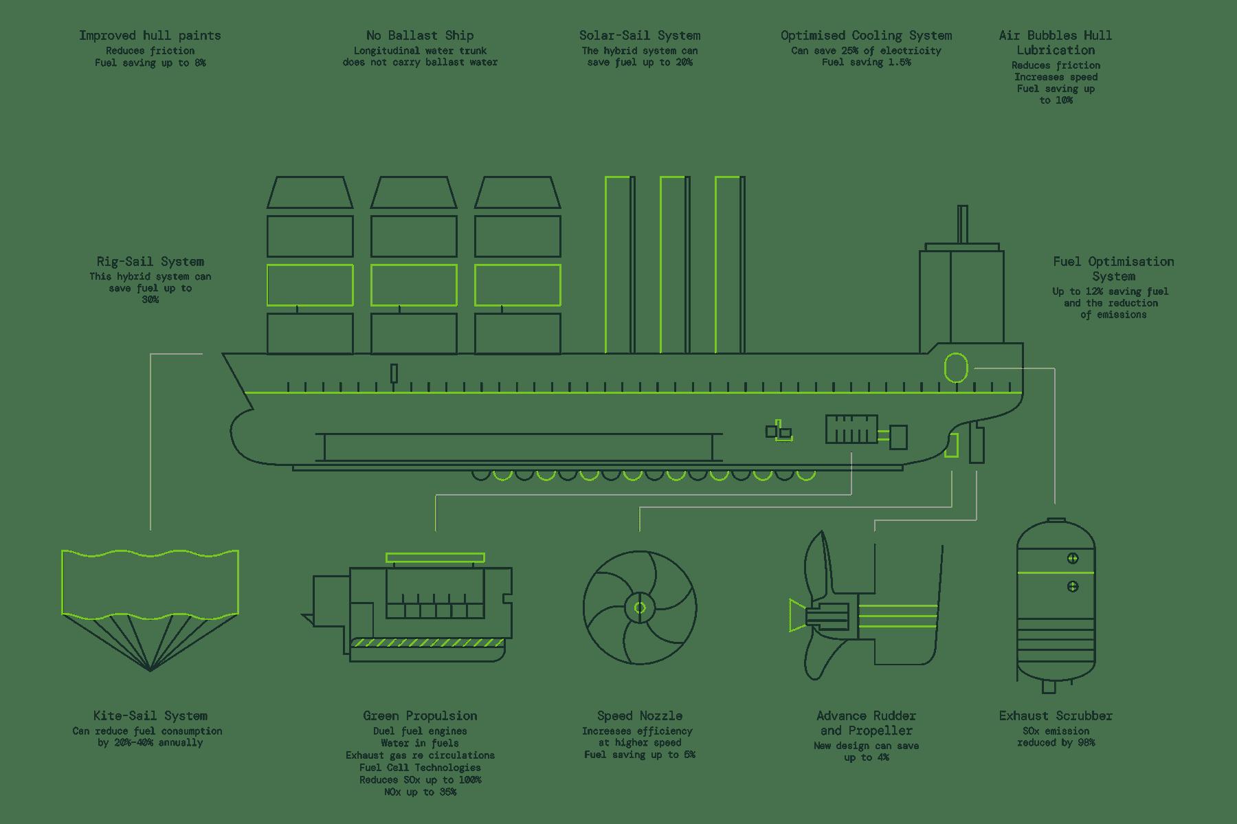 green ship diagram - emerging technologies